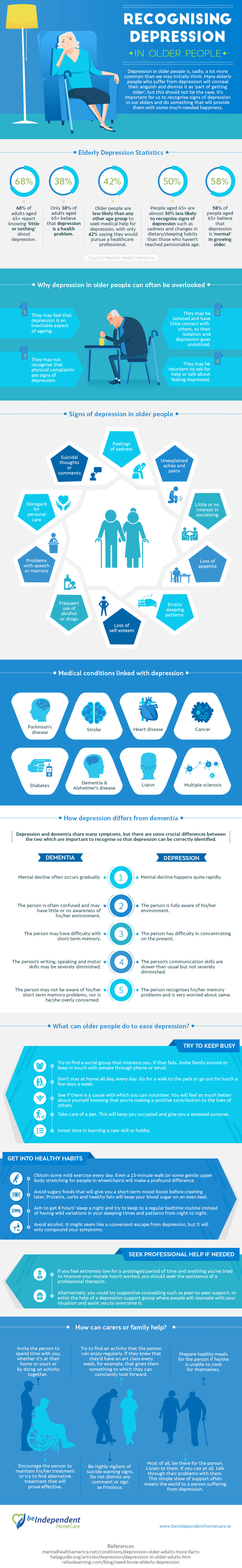 Recognising Depression in Older People infographic